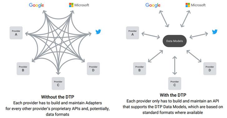 data-portability-data-transfer-project