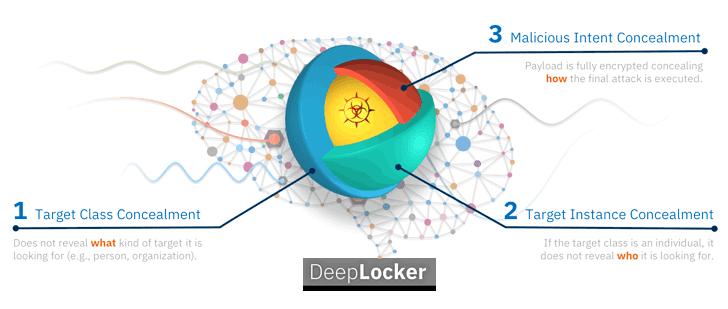 deeplocker-artificial-intelligence-malware